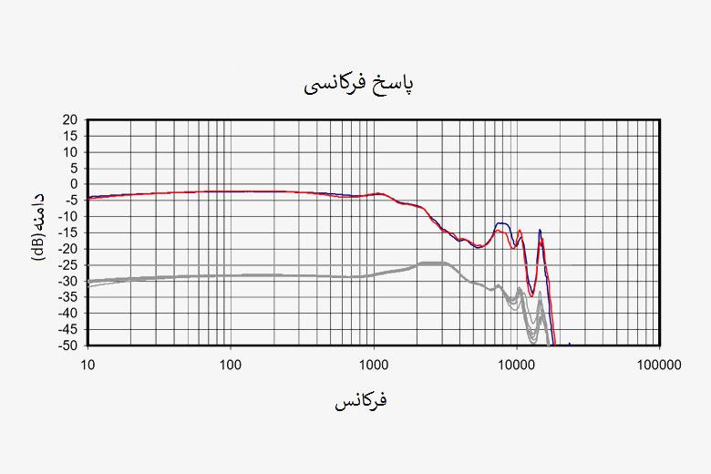 پاسخ فرکانسی ایرفون شور SE535