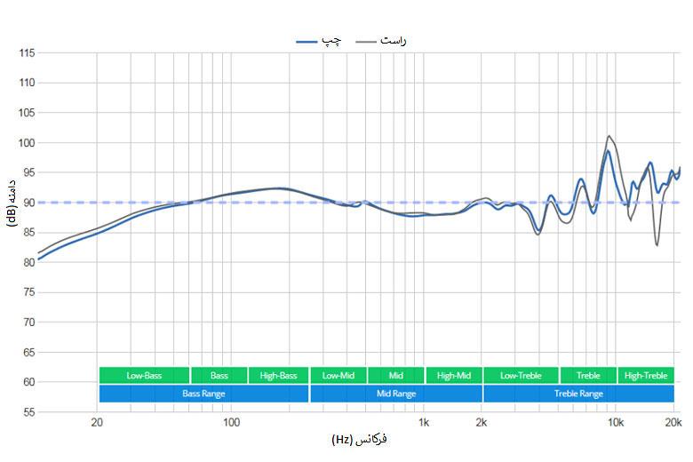 نمودار پاسخدهی فرکانسی بیرداینامیک DT 990 Pro